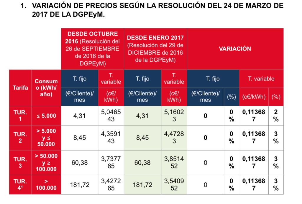 variacion_precio_gas_natural