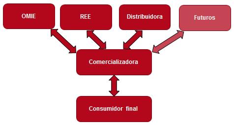 consumidor directo mercado electrico