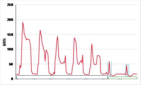 situación del consumo energético típico de una oficina 454x273