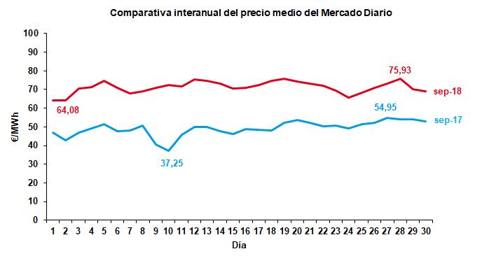 Comparativa interanual del precio medio del Mercado Diario