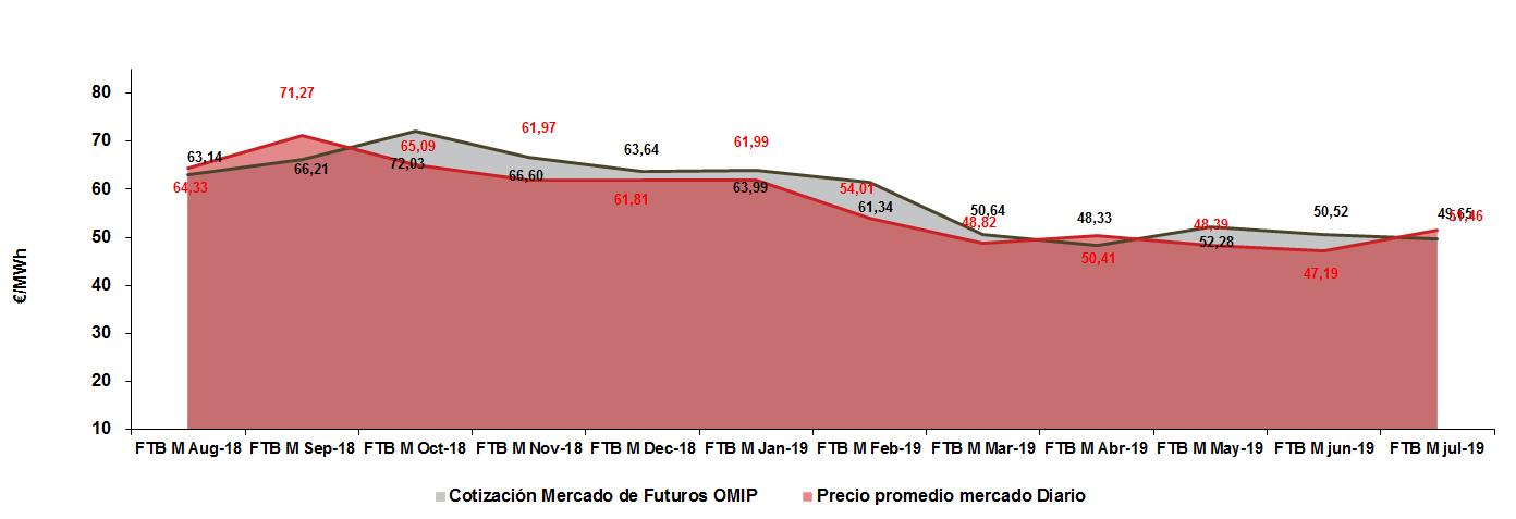 precio_electricidad_mensual_OMIP