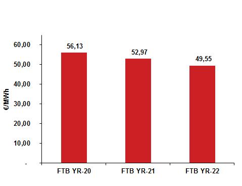 Cotizaciones producto anual carga base OMIP